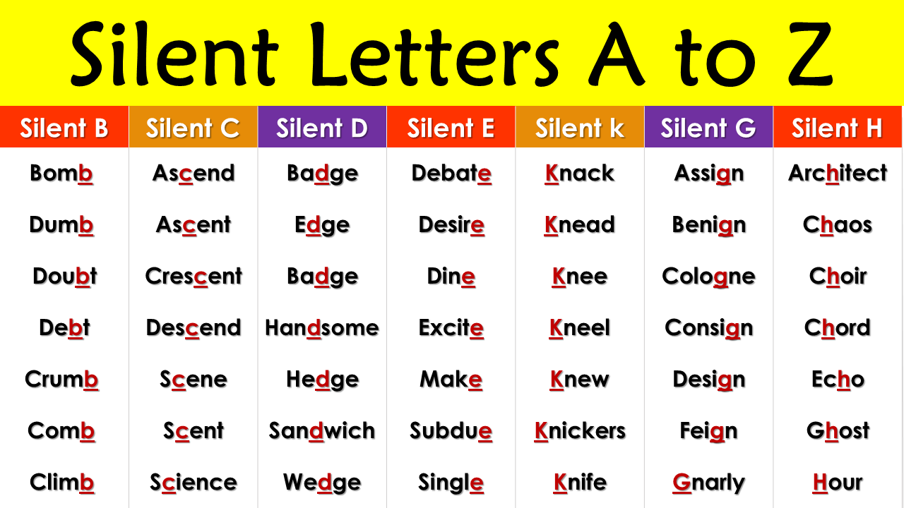 Silent letters a to z