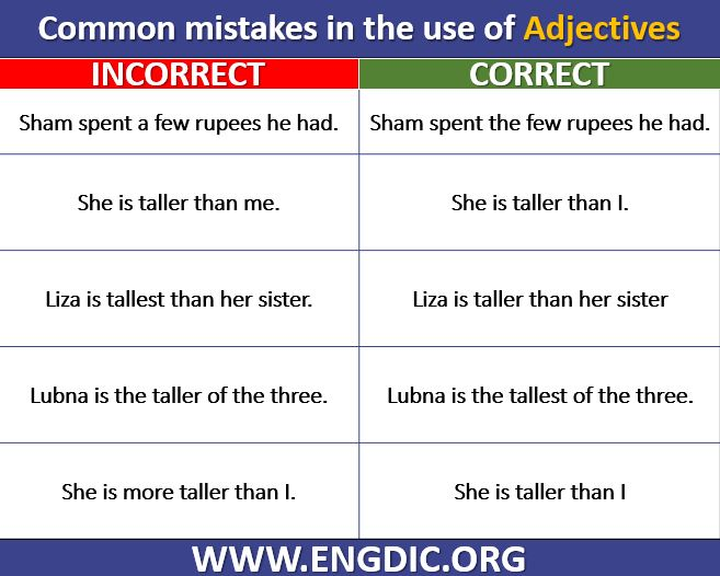 Common Errors in English Related Adjectives