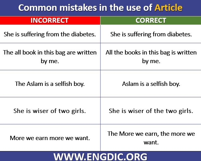 Common Grammatical Errors Related Article
