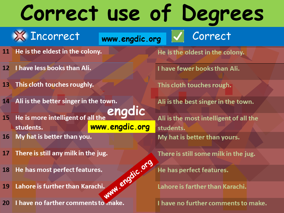 Correct use of degrees of adjectives