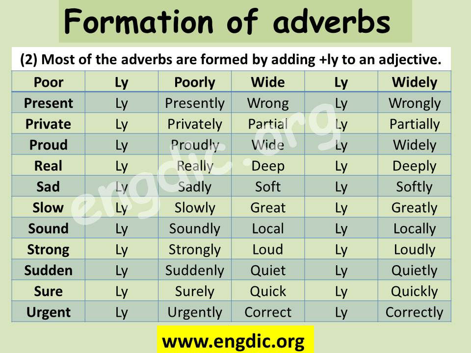 Formation of adverb by ly adverbs and adjectives