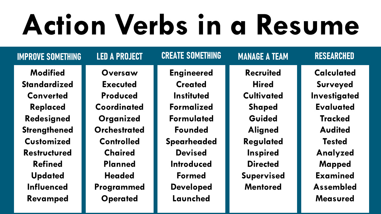 action verbs in a resume