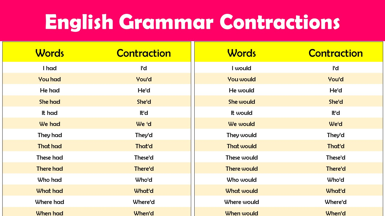 what is a contraction grammar