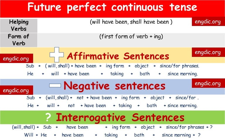 Future Perfect Continuous Tense |  Download complete PDF