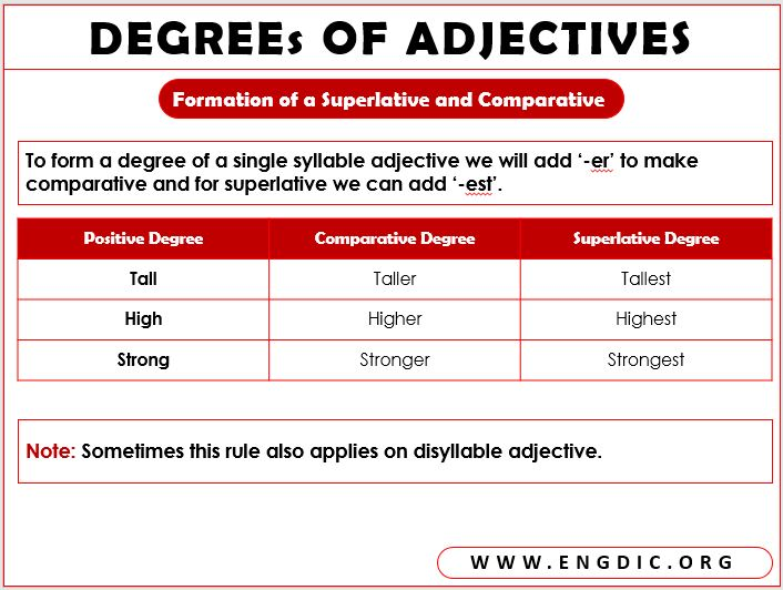 formation of superlative and comparative