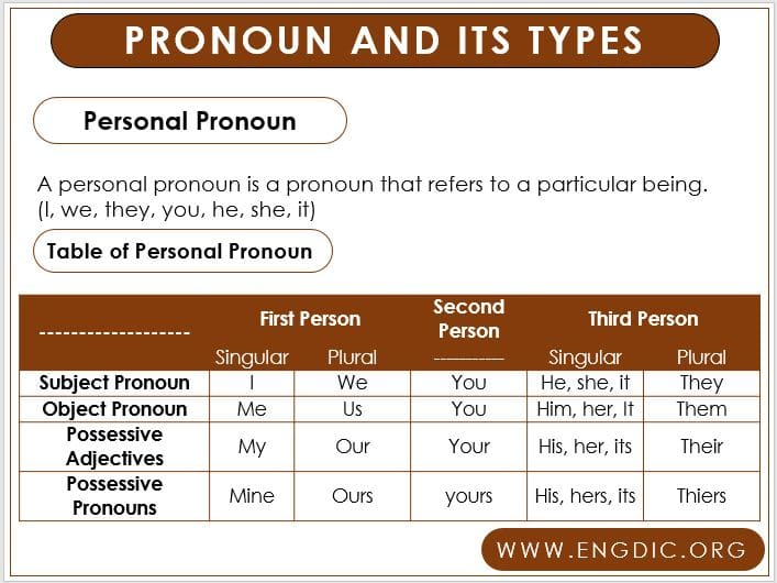 Different Types of Pronouns