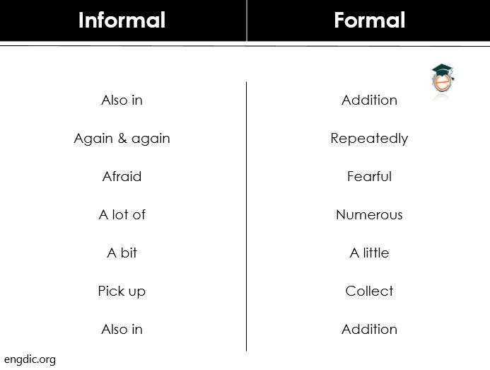 Formal and Informal Examples
