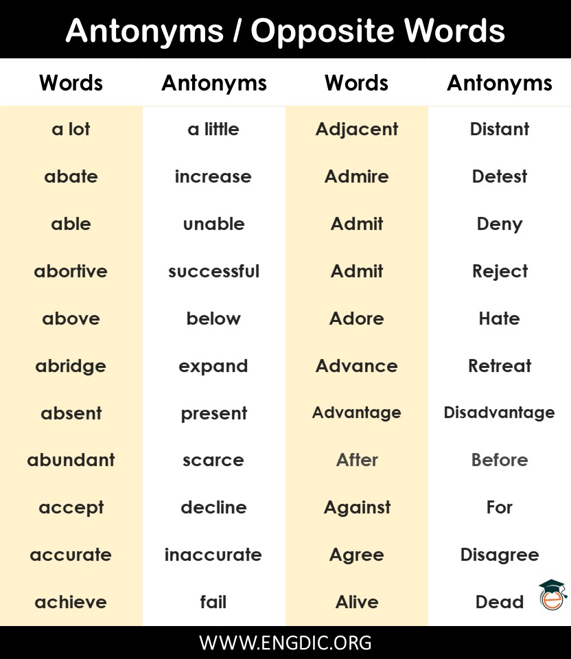 opposite words list in English a to z