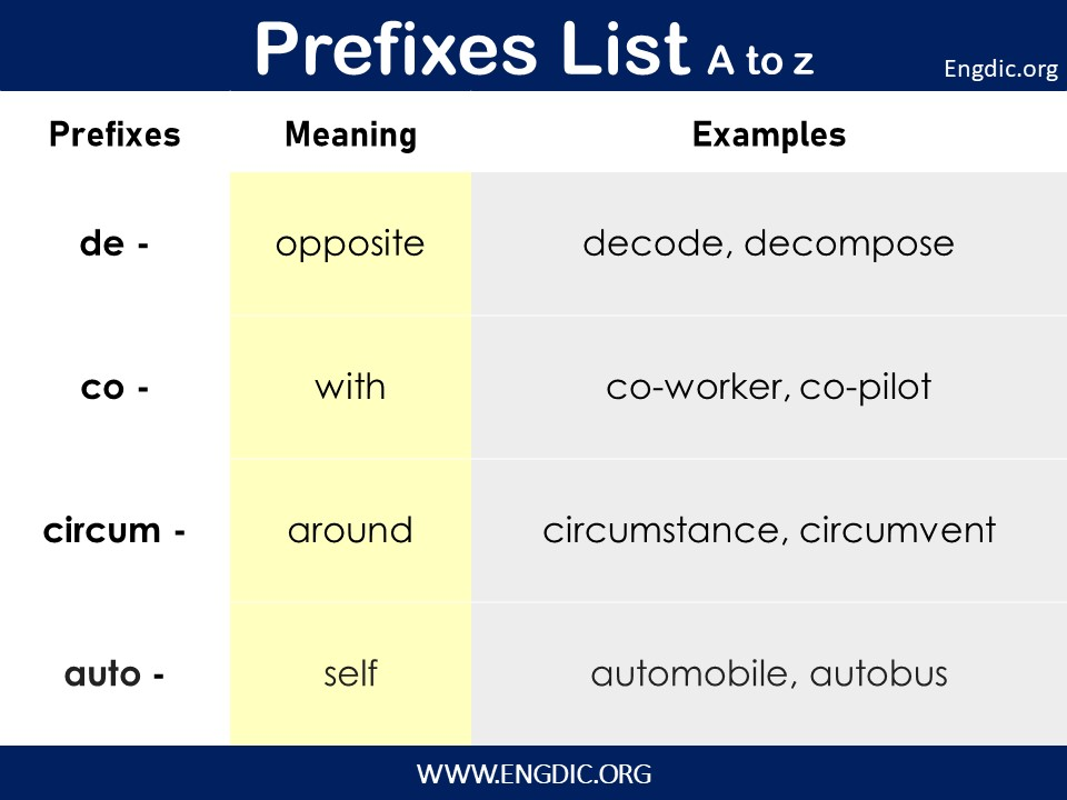 List of prefixes with definition and examples