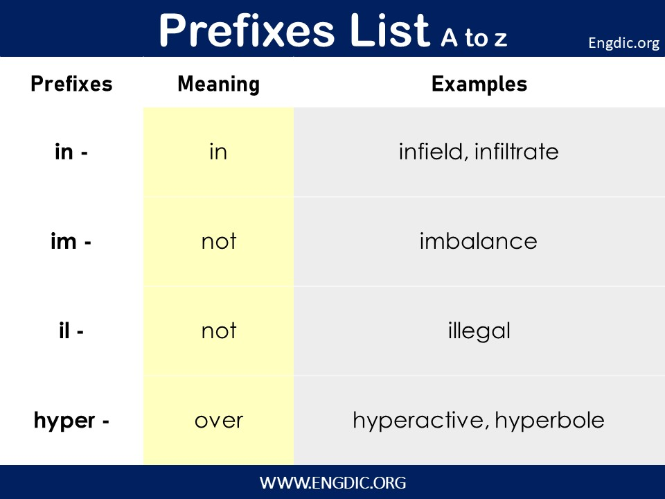 List of prefixes a to z