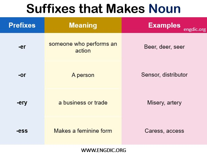 list of suffixes a to z