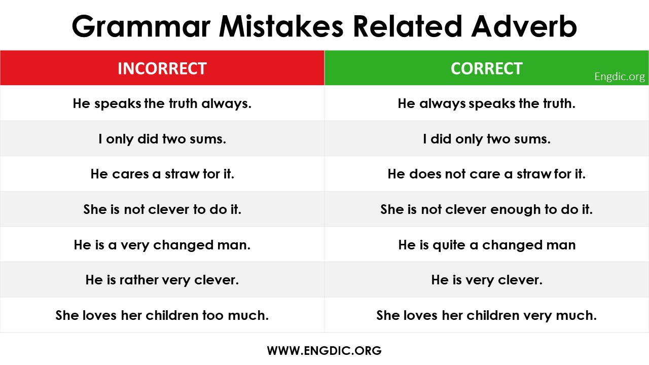 GRAMMAR MISTAKES IN ENGLISH IN THE USE OF ADVERB PDF