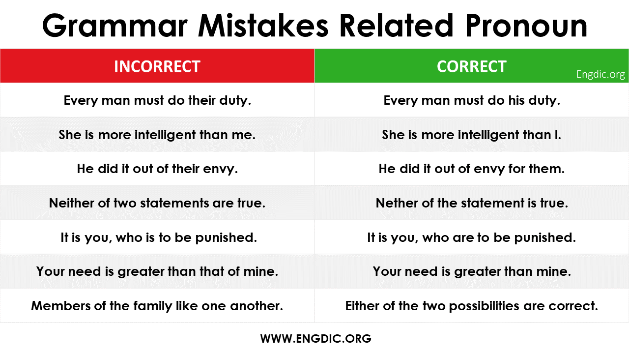 Common Mistakes with Pronouns