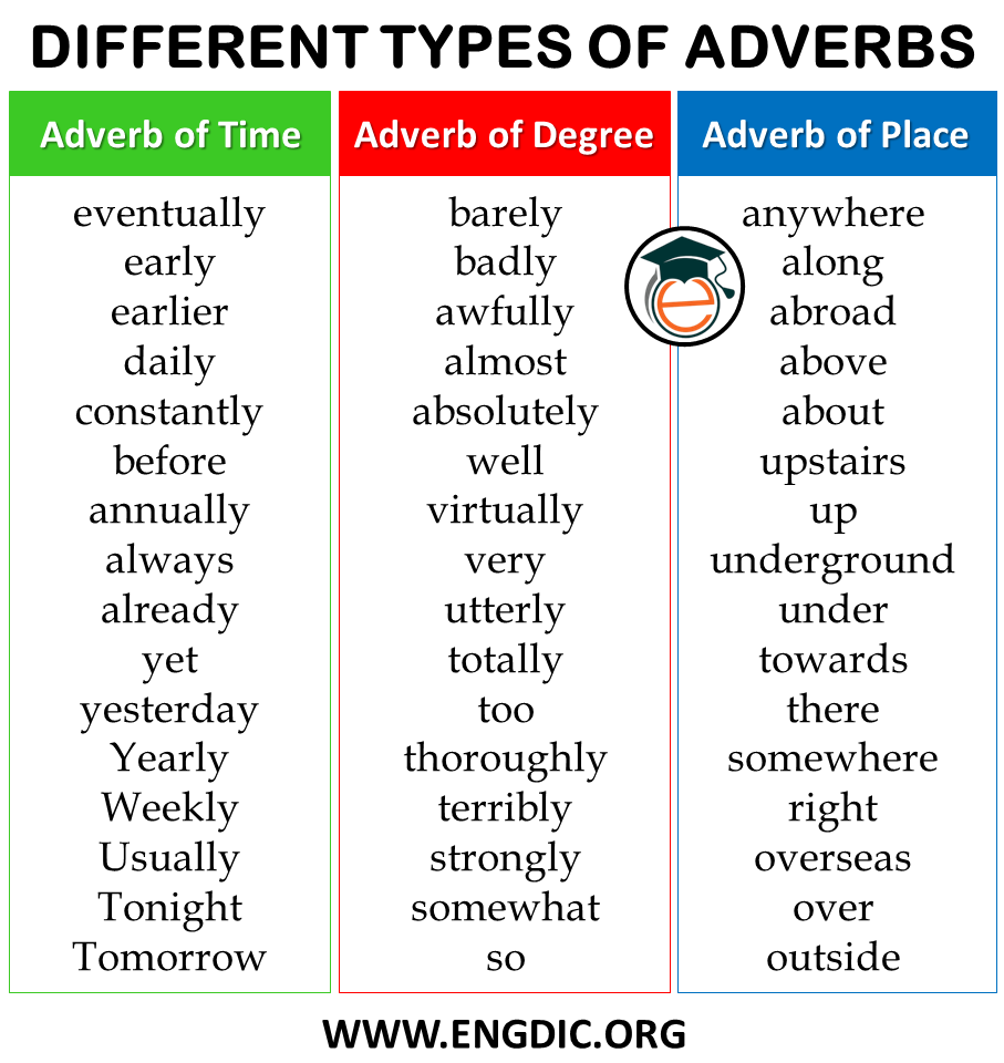 List of Adverbs by types