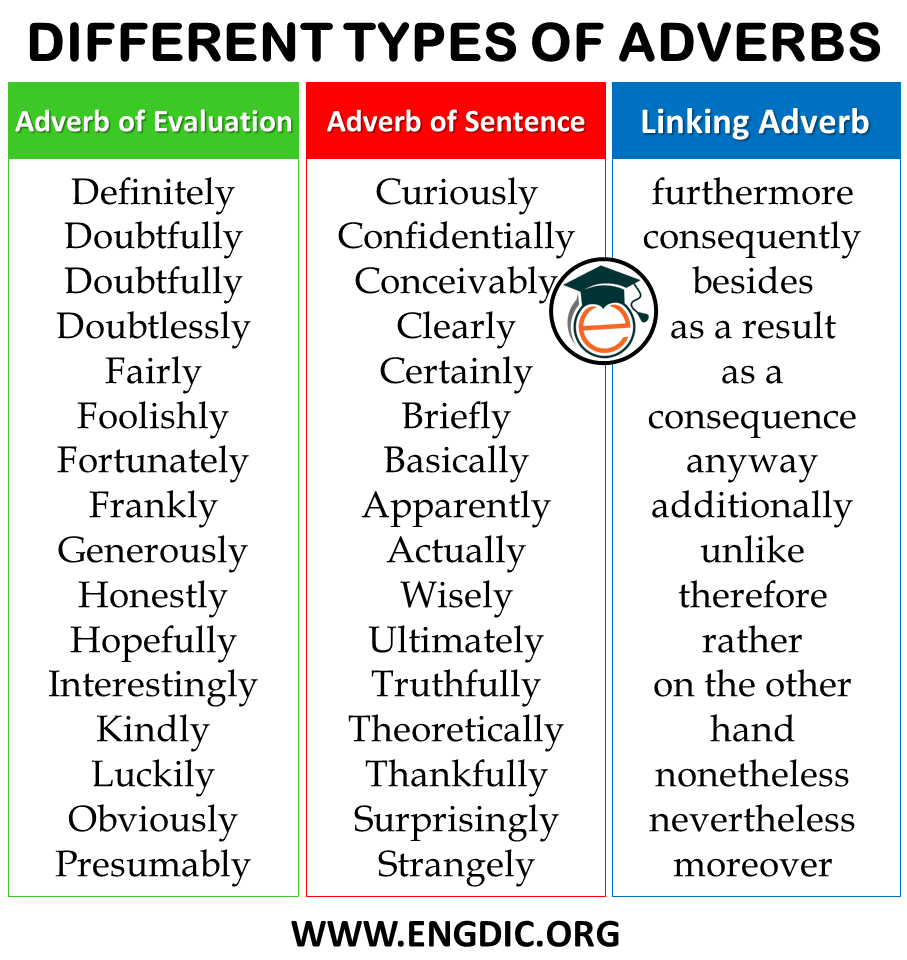 List of Adverbs by Category