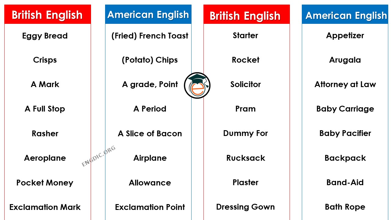 Comparison of American and British English!