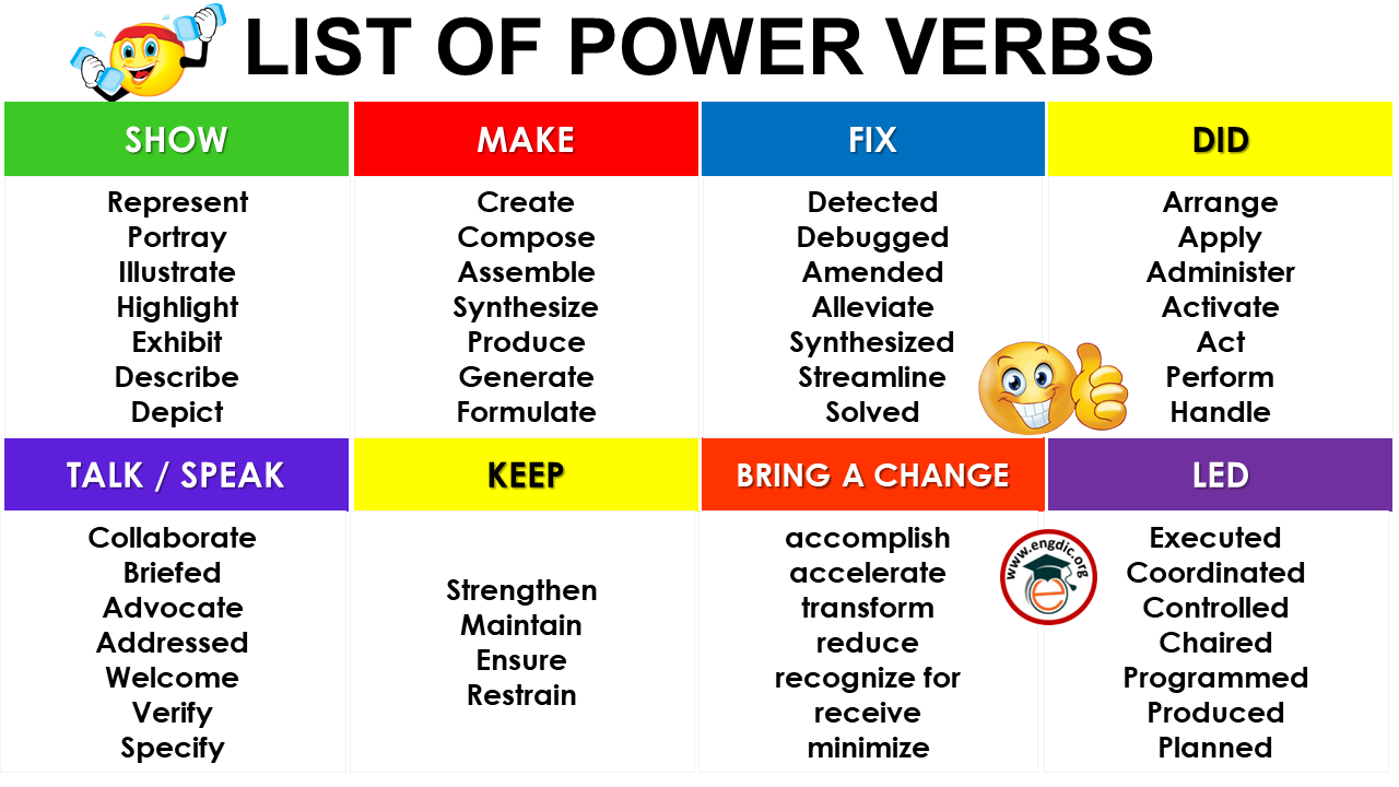 List of Power Verbs in English