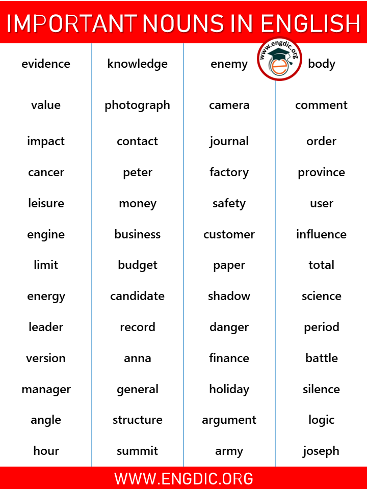 a list of important nouns in english