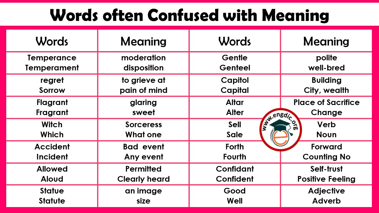 Words often Confused with Meaning
