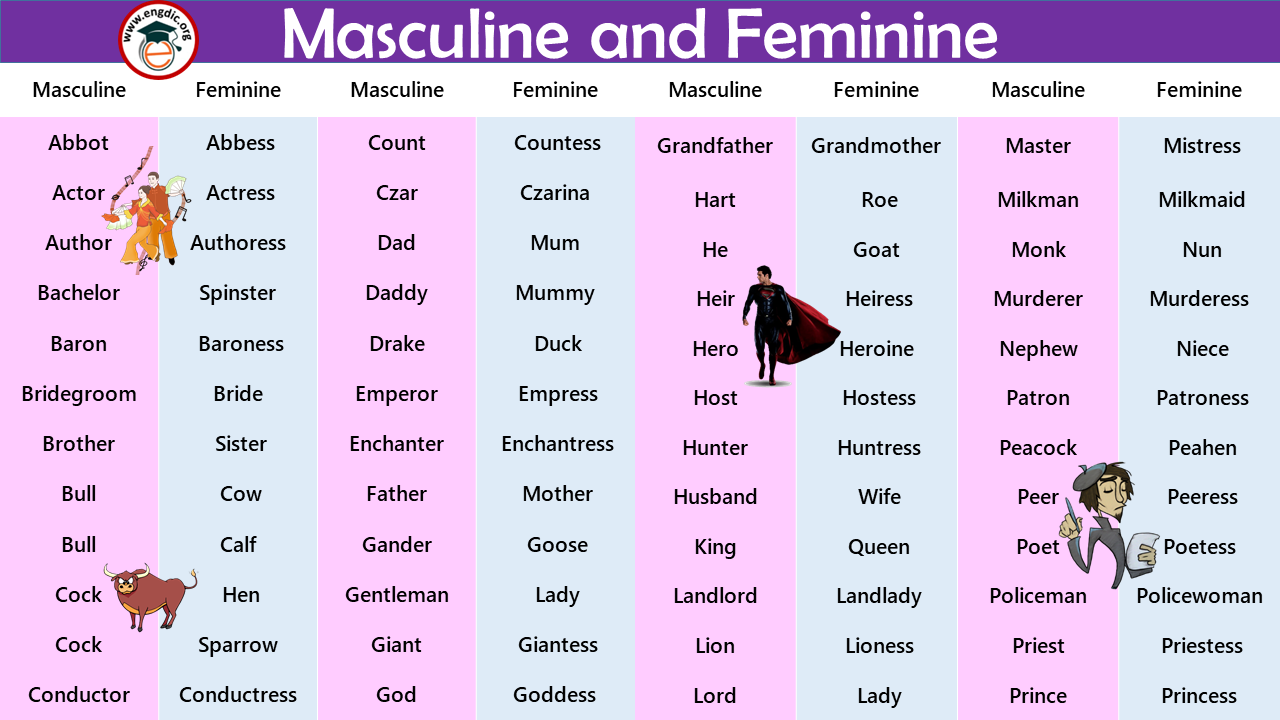 Examples of Masculine and Feminine Gender
