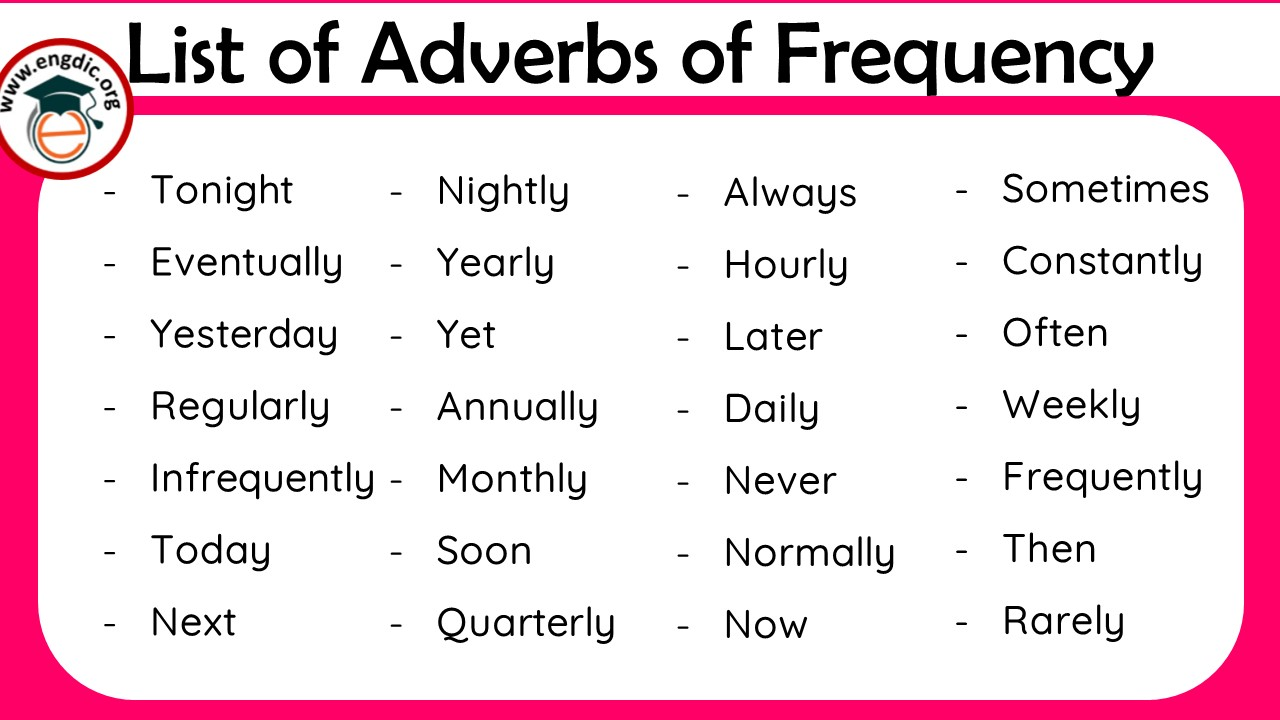 List of adverbs of frequency