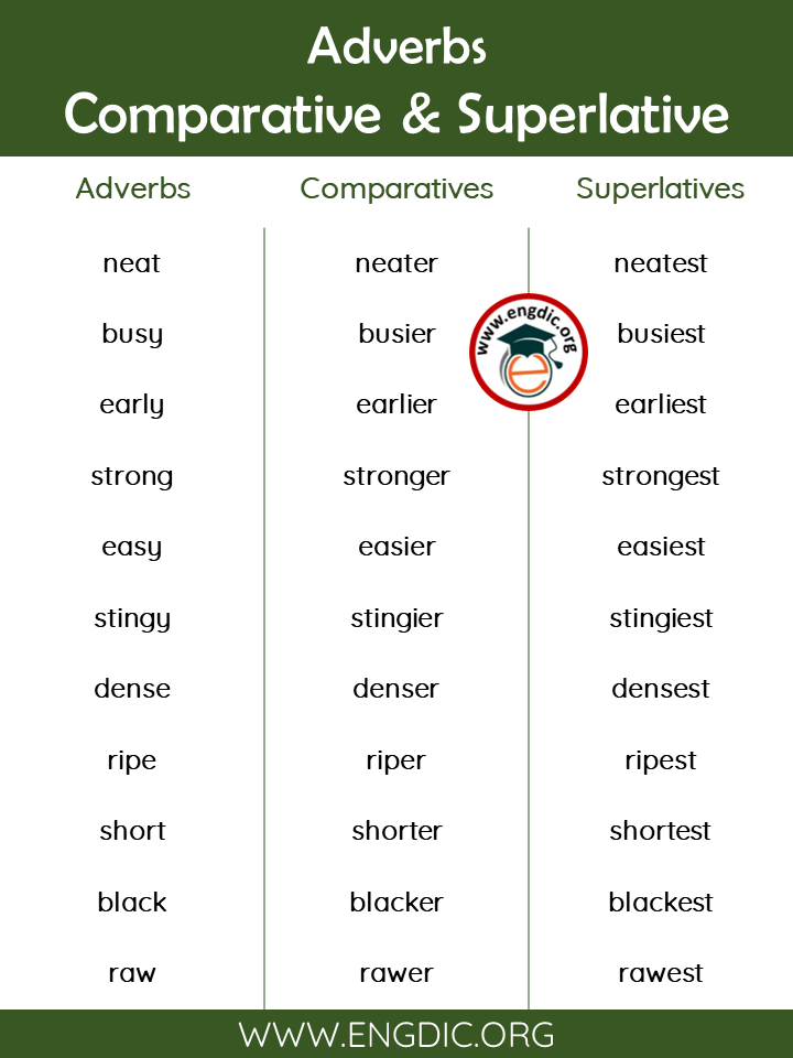 list of comparative and superlative adverbs