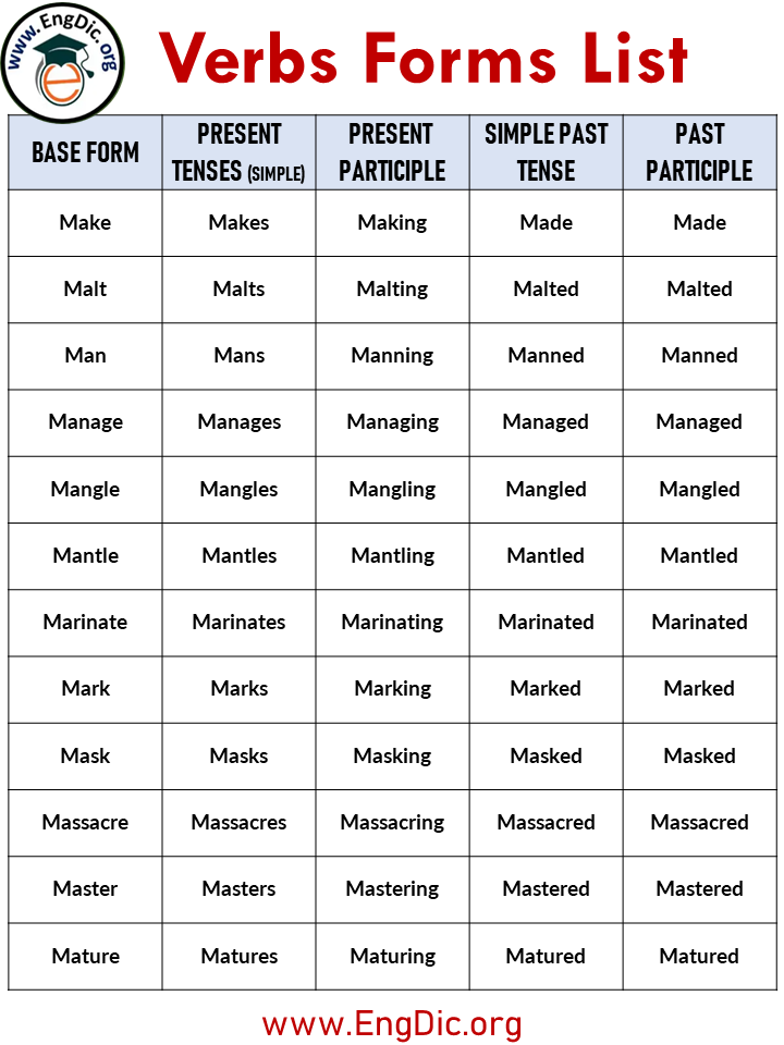 list of forms of verbs