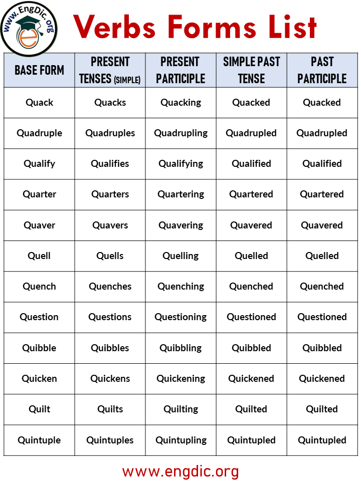 verb forms with a