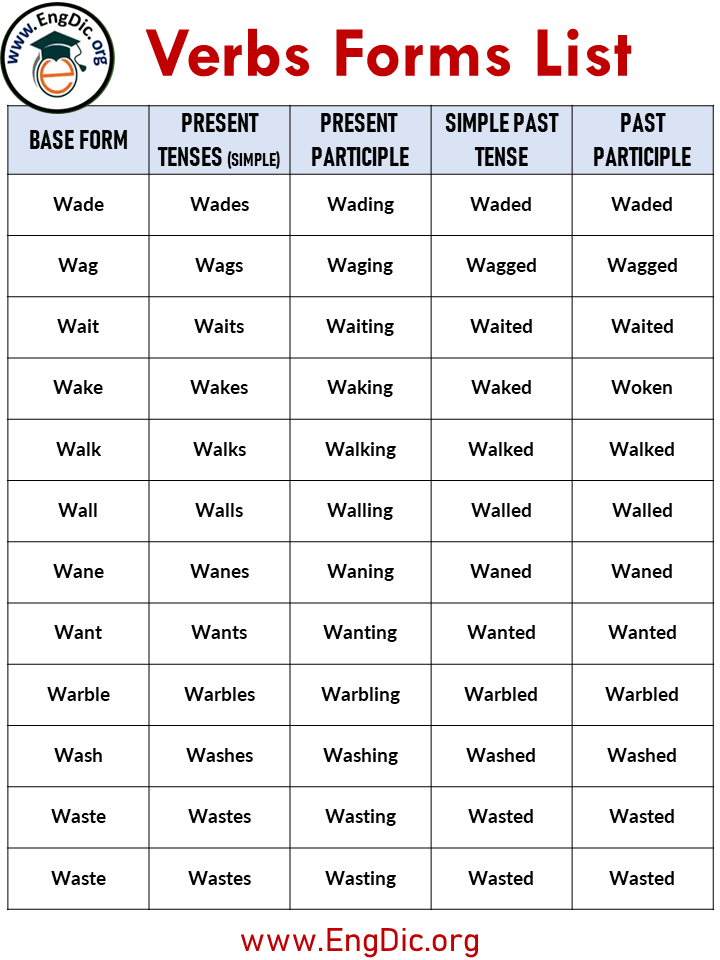 verbs forms list a to z
